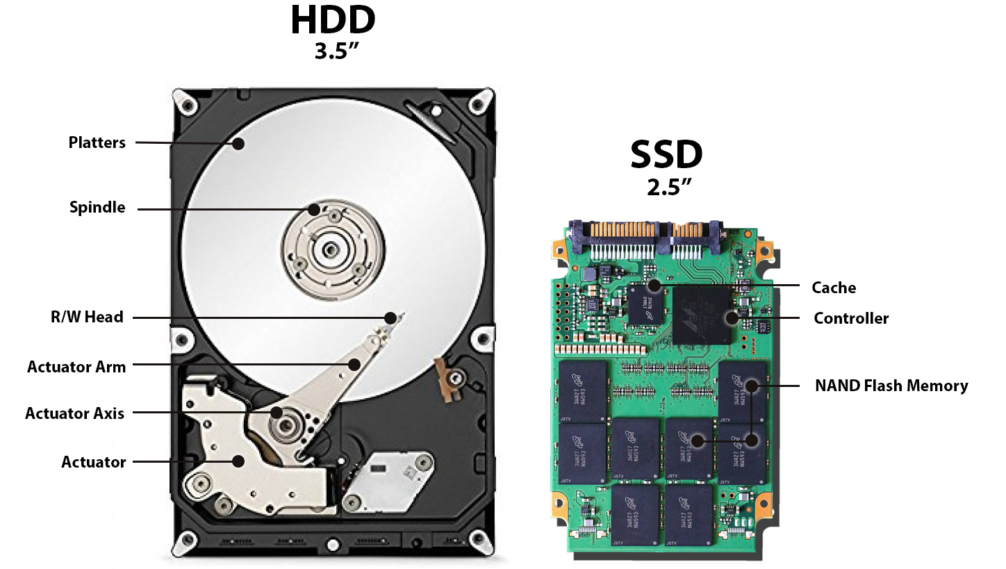 SSD Vs HDD: What should you pick?